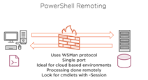 PowerShell Remoting Fundamentals