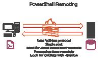 PowerShell Remoting Fundamentals